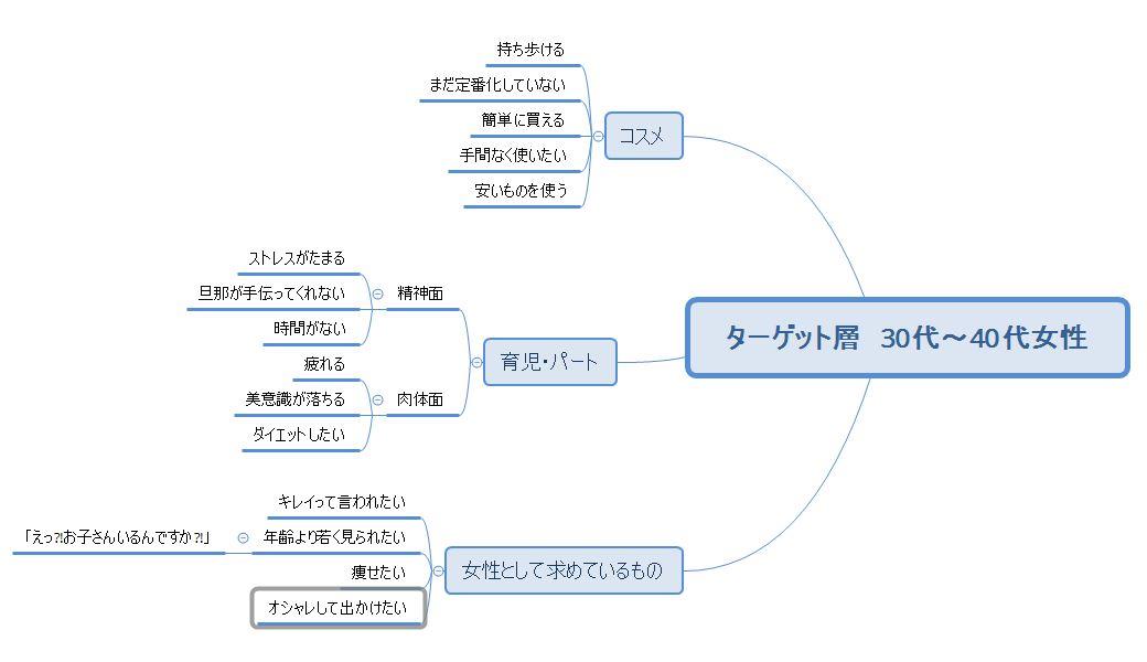 マインドマップの例