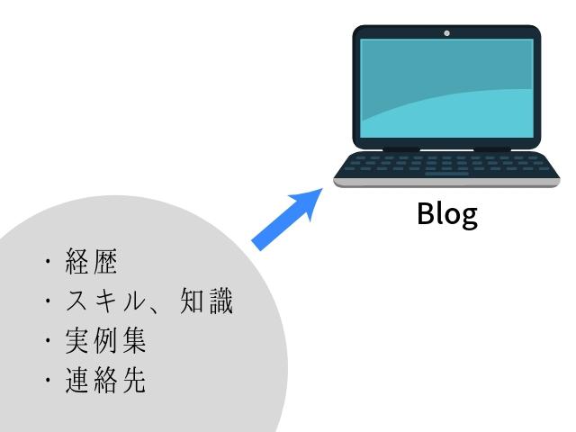 ブログで得られる情報