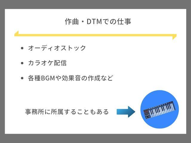 作曲・DTMでの仕事