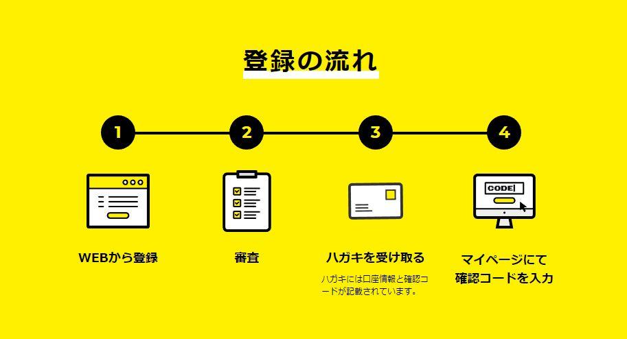 FREENANCEの登録の流れ