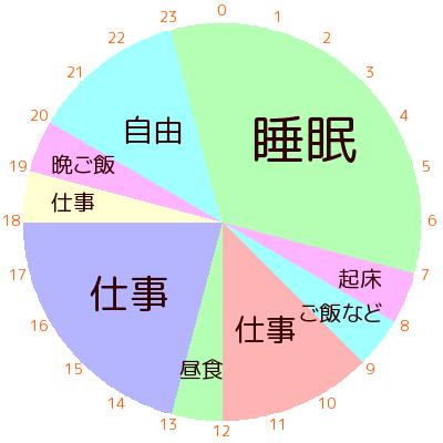 理想的な生活リズムのグラフ